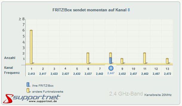 03-WLAN-Funkkanaele-optimieren-mit-der-Fritzbox-7170-470.jpg