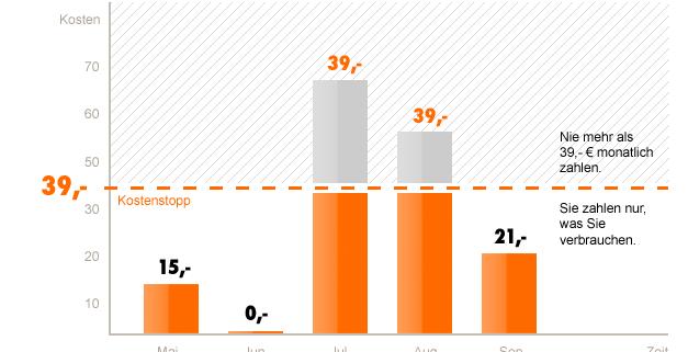 02-Die-besten-Kostenstopp-Tarife-fuer-das-Handy-Simyo-Screenshot-der-Homepage-Graphik-zur-Illustration-470.png