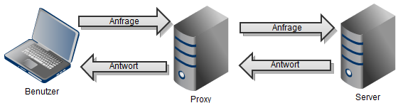 02-proxies-diagramm-mit-proxy-470.png?nocache=1312544351524