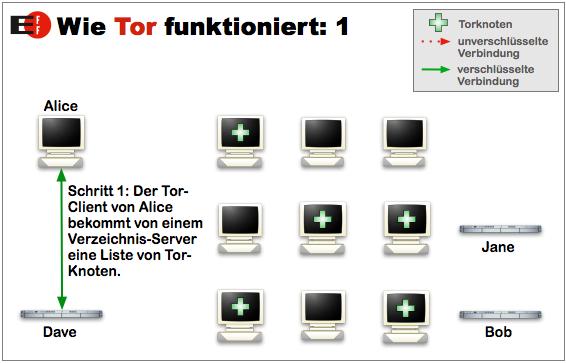01-tor-funktion-verzeichnisserver-anfrage-470.png?nocache=1312791914984