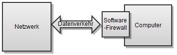 01-unterschied-hw-sw-firewall-sw-fw-470.png?nocache=1312888063186