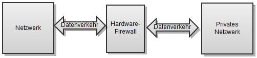 02-unterschied-hw-sw-firewall-hw-fw-470.png?nocache=1312888104946