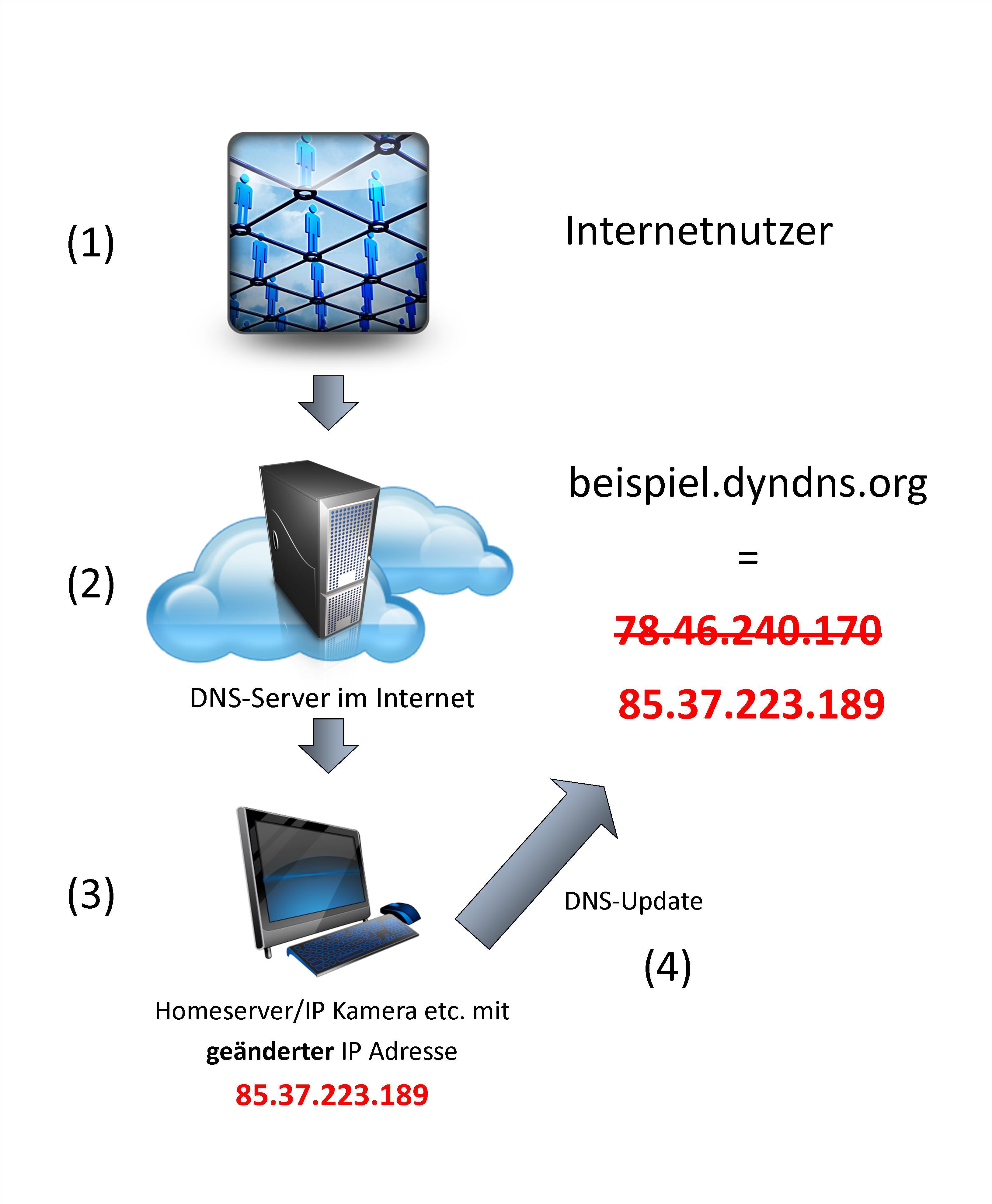 03-DynDNS-funktionsweise-DynDNS-470.jpg?nocache=1315487143762
