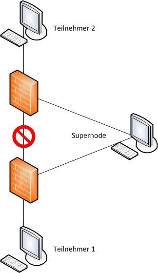 Skype-Firewall-Umgehung-mittels-Supernode-200.png?nocache=1317040247175