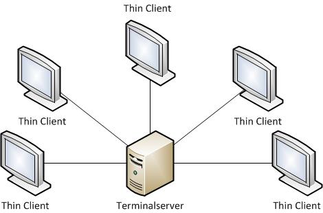 02-Was-ist-ein-thin-client-grafik-struktur.png?nocache=1317897131825