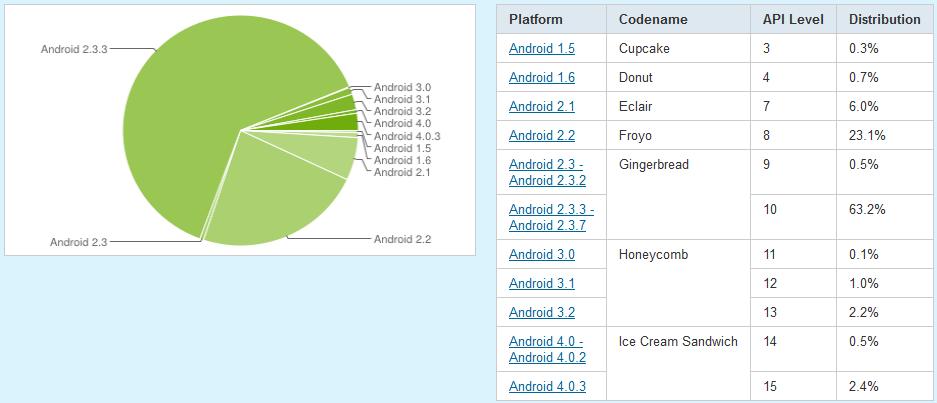 05-android-versionen-verbreitung-der-softwareversionen-470.png?nocache=1333551232549